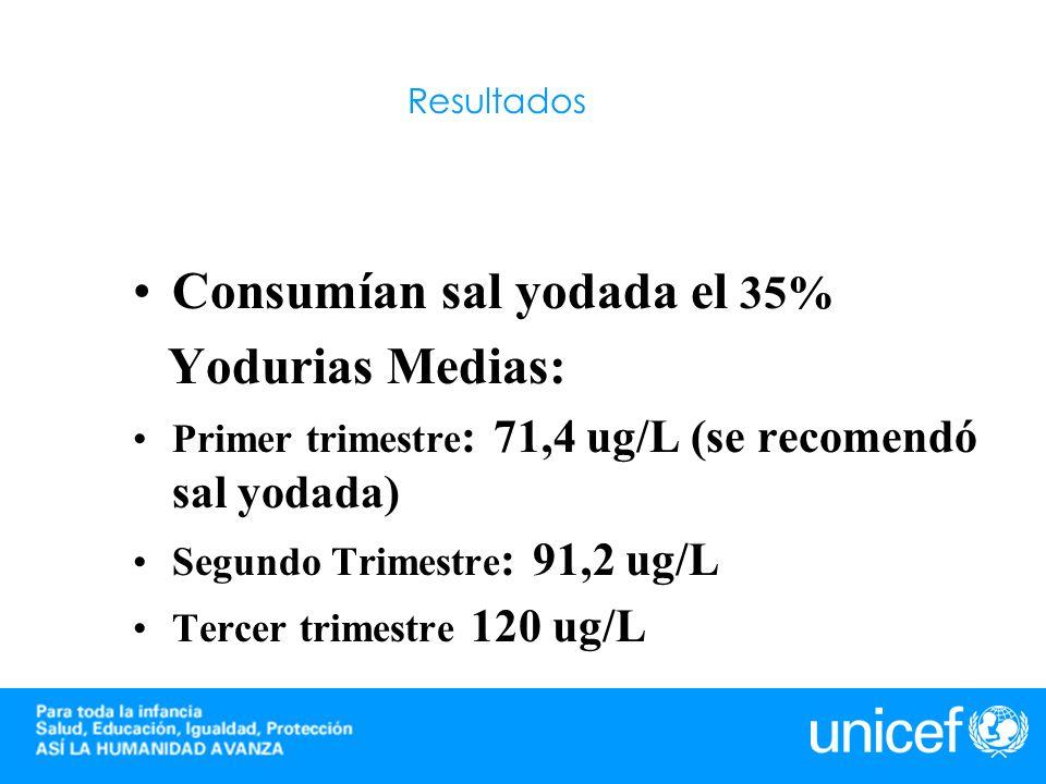 Resultados Consumían sal yodada el 35% Yodurias Medias: Primer trimestre : 71,4 ug/L (se recomendó sal yodada) Segundo Trimestre : 91,2 ug/L Tercer tr