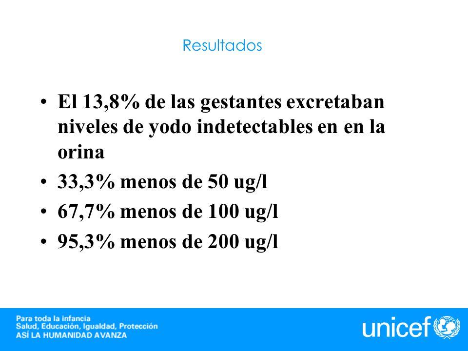 Resultados El 13,8% de las gestantes excretaban niveles de yodo indetectables en en la orina 33,3% menos de 50 ug/l 67,7% menos de 100 ug/l 95,3% meno