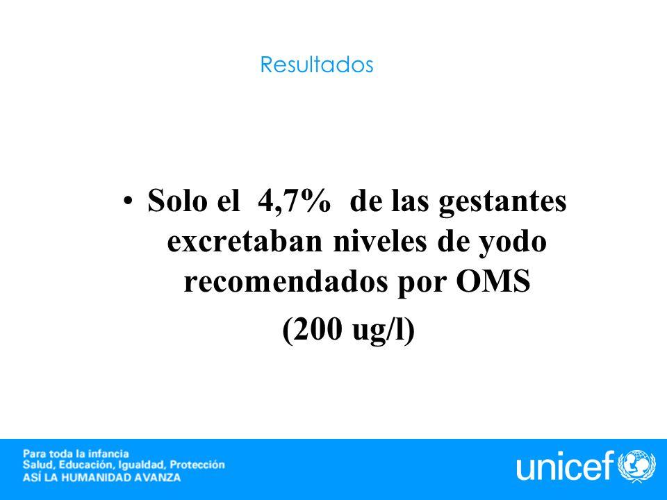 Resultados Solo el 4,7% de las gestantes excretaban niveles de yodo recomendados por OMS (200 ug/l)