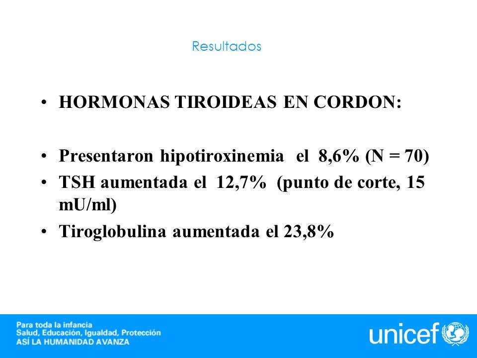 Resultados HORMONAS TIROIDEAS EN CORDON: Presentaron hipotiroxinemia el 8,6% (N = 70) TSH aumentada el 12,7% (punto de corte, 15 mU/ml) Tiroglobulina