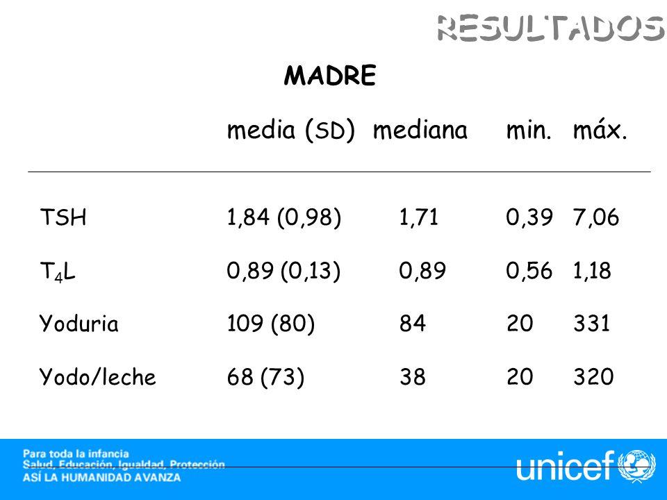 media ( SD )medianamin.máx. TSH1,84 (0,98) 1,710,397,06 T 4 L0,89 (0,13) 0,890,561,18 Yoduria109 (80) 8420331 Yodo/leche68 (73) 3820320 MADRE RESULTAD