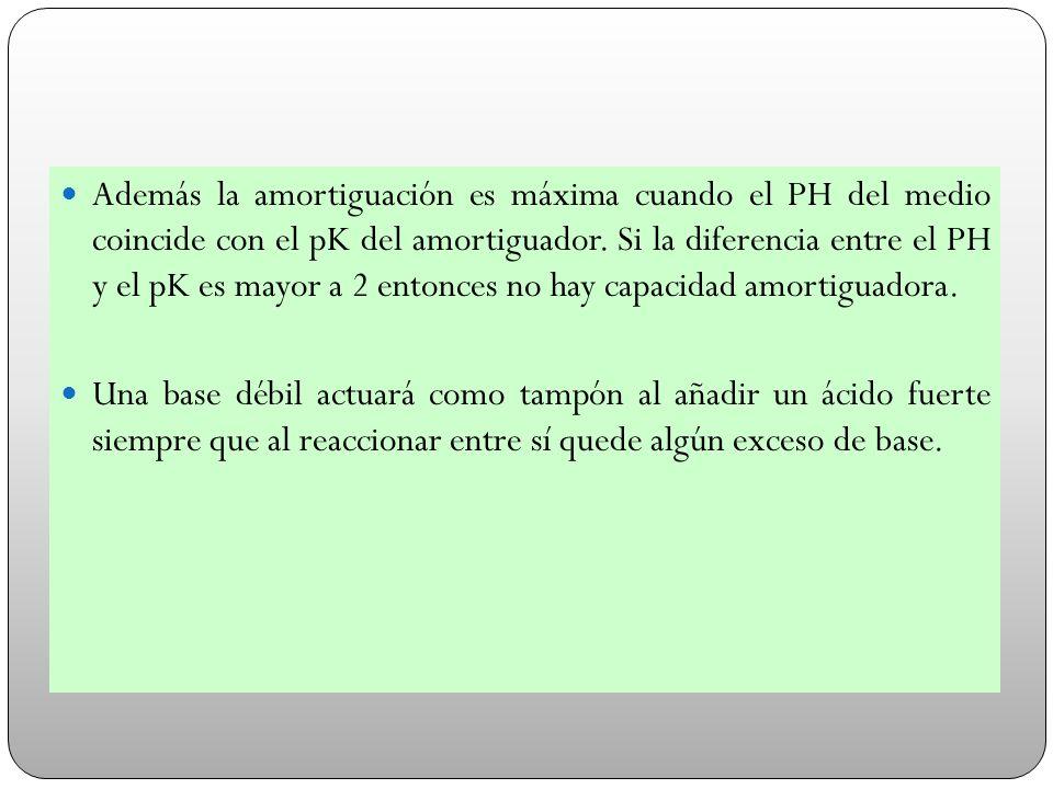Además la amortiguación es máxima cuando el PH del medio coincide con el pK del amortiguador. Si la diferencia entre el PH y el pK es mayor a 2 entonc