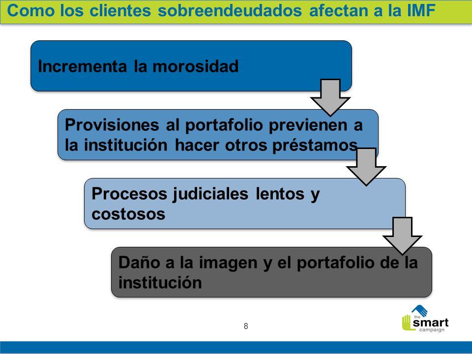 19 Principios de Protección al Cliente Principio #1 en práctica Causas y efectos del sobreendeudamiento Retroalimentación de los Participantes Lecciones y buenas prácticas del campo Conclusión y llamado a la acción Agenda