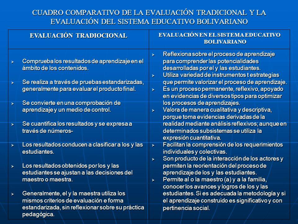 CUADRO COMPARATIVO DE LA EVALUACIÓN TRADICIONAL Y LA EVALUACIÓN DEL SISTEMA EDUCATIVO BOLIVARIANO EVALUACIÓN TRADIOCIONAL EVALUACIÓN EN EL SISTEMA EDU
