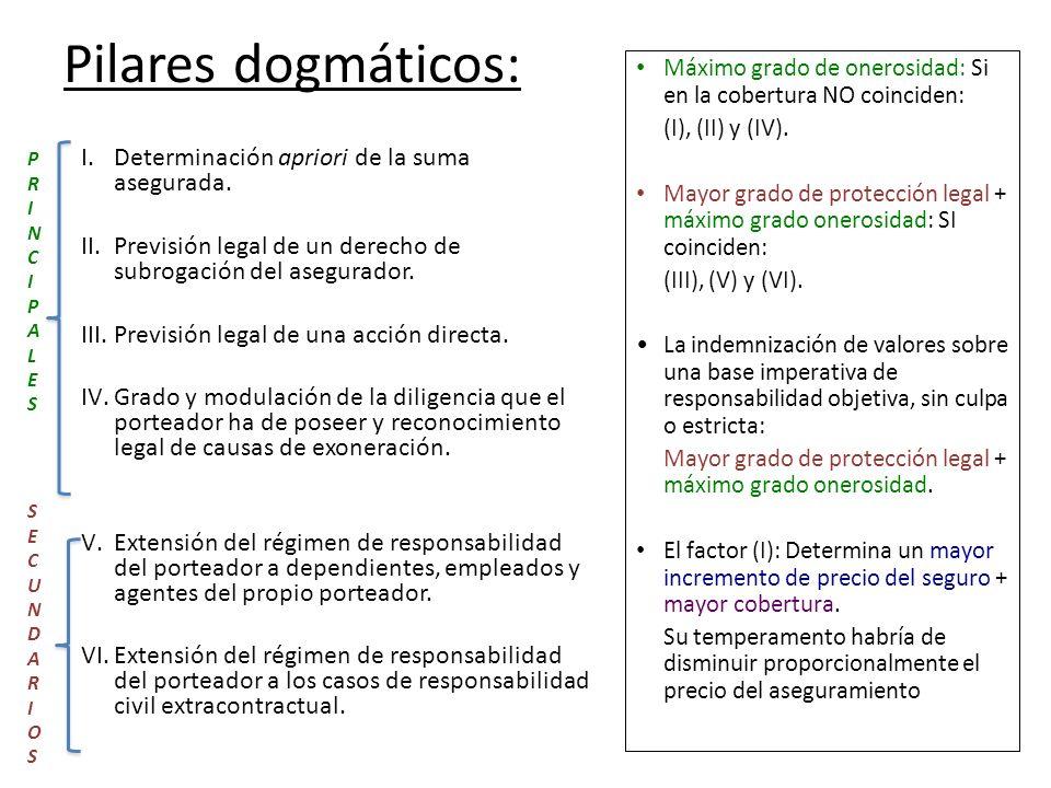 Pilares dogmáticos: I.Determinación apriori de la suma asegurada. II.Previsión legal de un derecho de subrogación del asegurador. III.Previsión legal
