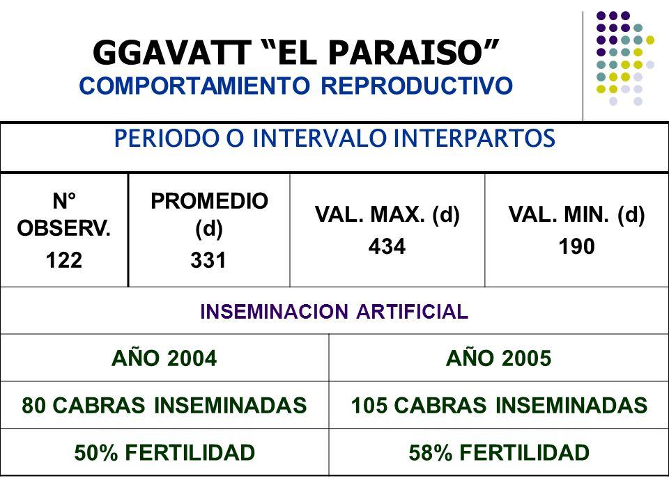 GGAVATT EL PARAISO COMPORTAMIENTO REPRODUCTIVO PERIODO O INTERVALO INTERPARTOS N° OBSERV. 122 PROMEDIO (d) 331 VAL. MAX. (d) 434 VAL. MIN. (d) 190 INS
