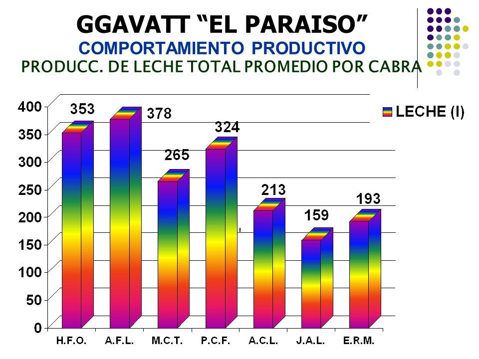 GGAVATT EL PARAISO COMPORTAMIENTO PRODUCTIVO PRODUCC. DE LECHE TOTAL PROMEDIO POR CABRA