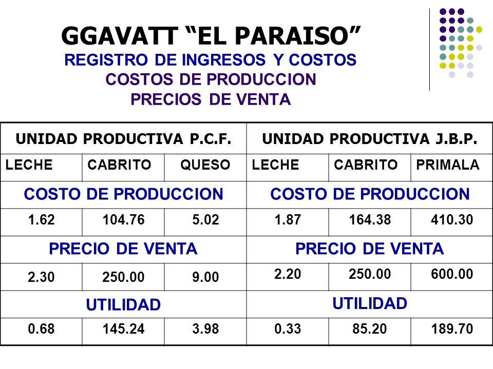 GGAVATT EL PARAISO REGISTRO DE INGRESOS Y COSTOS COSTOS DE PRODUCCION PRECIOS DE VENTA UNIDAD PRODUCTIVA P.C.F.UNIDAD PRODUCTIVA J.B.P. LECHECABRITOQU