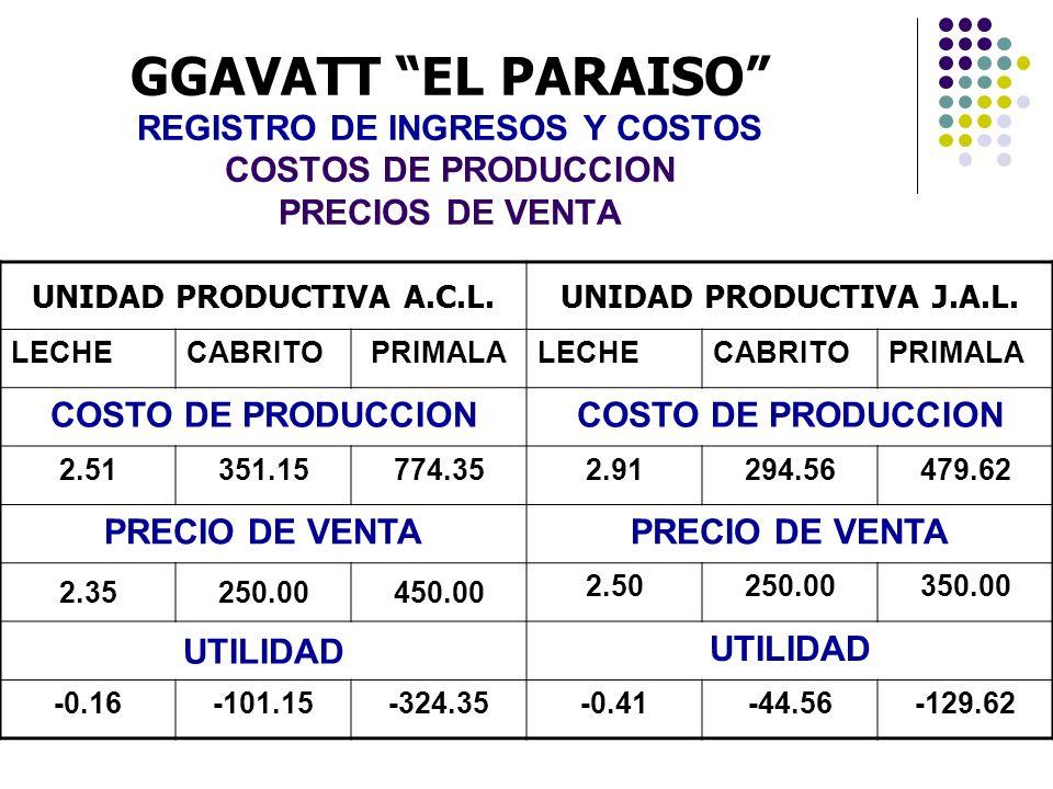 GGAVATT EL PARAISO REGISTRO DE INGRESOS Y COSTOS COSTOS DE PRODUCCION PRECIOS DE VENTA UNIDAD PRODUCTIVA A.C.L.UNIDAD PRODUCTIVA J.A.L. LECHECABRITOPR