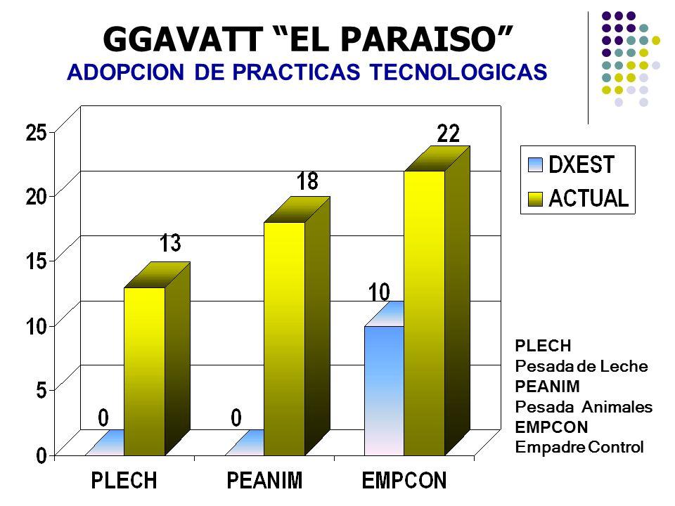 PLECH Pesada de Leche PEANIM Pesada Animales EMPCON Empadre Control GGAVATT EL PARAISO ADOPCION DE PRACTICAS TECNOLOGICAS