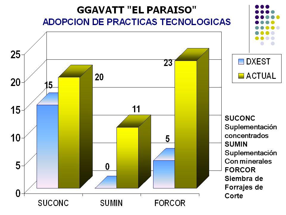 SUCONC Suplementación concentrados SUMIN Suplementación Con minerales FORCOR Siembra de Forrajes de Corte