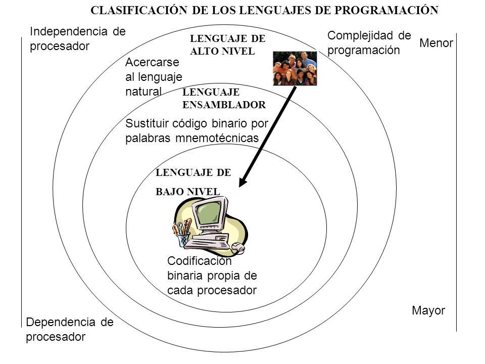 LENGUAJE DE BAJO NIVEL LENGUAJE ENSAMBLADOR LENGUAJE DE ALTO NIVEL CLASIFICACIÓN DE LOS LENGUAJES DE PROGRAMACIÓN Codificación binaria propia de cada