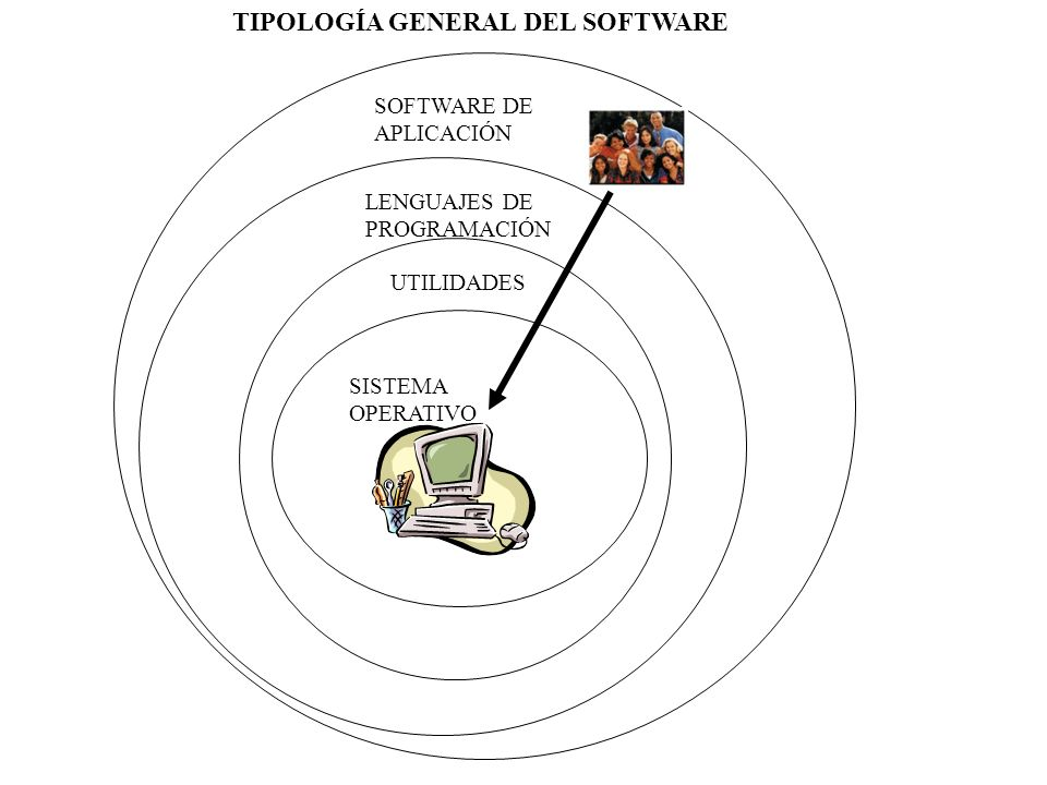 SISTEMA OPERATIVO UTILIDADES LENGUAJES DE PROGRAMACIÓN SOFTWARE DE APLICACIÓN TIPOLOGÍA GENERAL DEL SOFTWARE