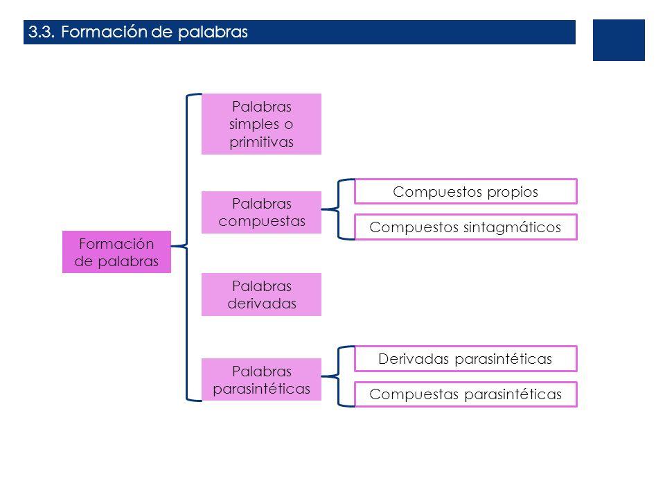 3.3. Formación de palabras Formación de palabras Palabras simples o primitivas Palabras compuestas Palabras derivadas Palabras parasintéticas Compuest