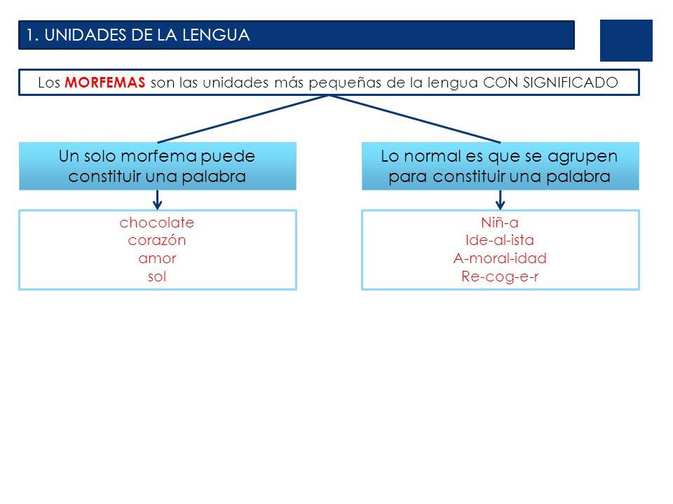 1. UNIDADES DE LA LENGUA Los MORFEMAS son las unidades más pequeñas de la lengua CON SIGNIFICADO Un solo morfema puede constituir una palabra chocolat