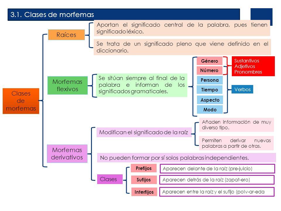 Clases de morfemas derivativos Prefijos Sufijos Interfijos Aparecen delante de la raíz (pre-juicio) Aparecen detrás de la raíz (zapat-ero) Aparecen entre la raíz y el sufijo (polv-ar-eda 3.1.