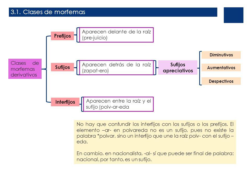 Clases de morfemas derivativos Prefijos Sufijos Interfijos Aparecen delante de la raíz (pre-juicio) Aparecen detrás de la raíz (zapat-ero) Aparecen en