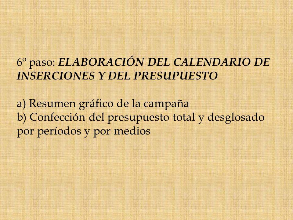 6º paso: ELABORACIÓN DEL CALENDARIO DE INSERCIONES Y DEL PRESUPUESTO a) Resumen gráfico de la campaña b) Confección del presupuesto total y desglosado