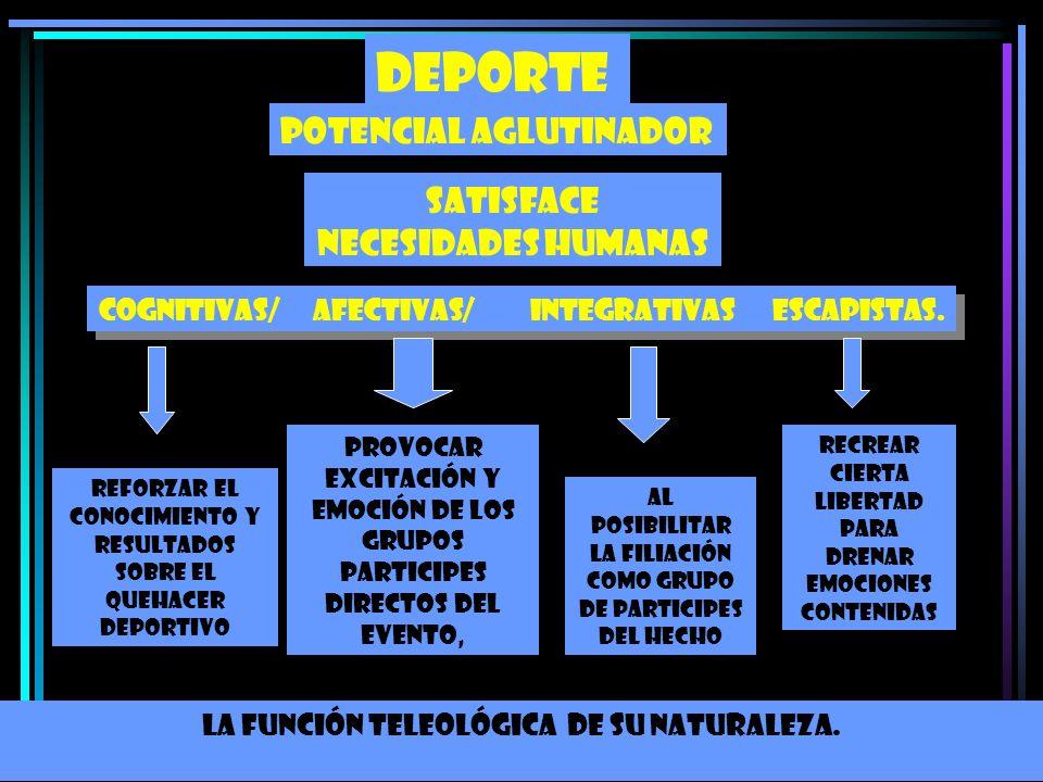 DEPORTE POTENCIAL AGLUTINADOR SATISFACE NECESIDADES HUMANAS Cognitivas/ afectivas/ integrativas escapistas. reforzar el conocimiento y resultados sobr
