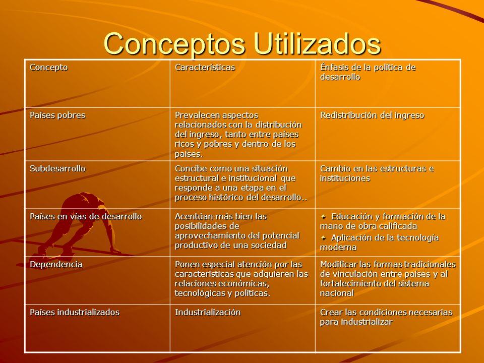 Conceptos Utilizados ConceptoCaracterísticas Énfasis de la política de desarrollo Países pobres Prevalecen aspectos relacionados con la distribución d