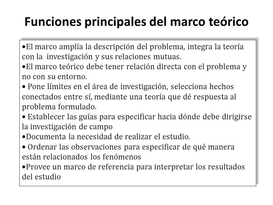 Funciones principales del marco teórico El marco amplía la descripción del problema, integra la teoría con la investigación y sus relaciones mutuas. E