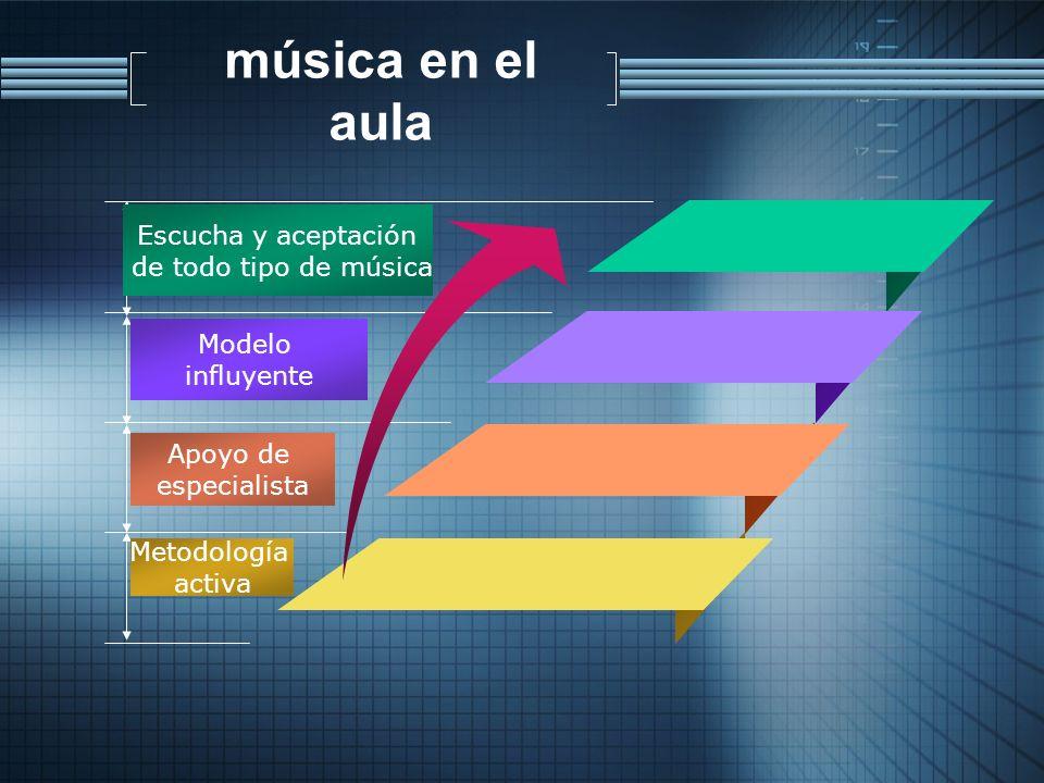 música en el aula Escucha y aceptación de todo tipo de música Modelo influyente Apoyo de especialista Metodología activa