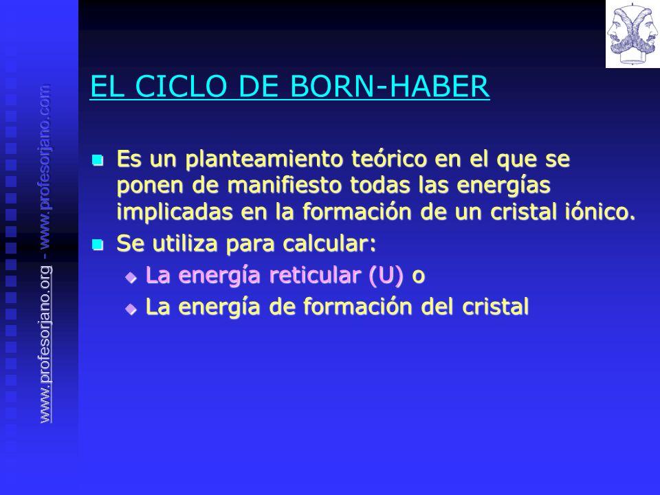 EL CICLO DE BORN-HABER Es un planteamiento teórico en el que se ponen de manifiesto todas las energías implicadas en la formación de un cristal iónico