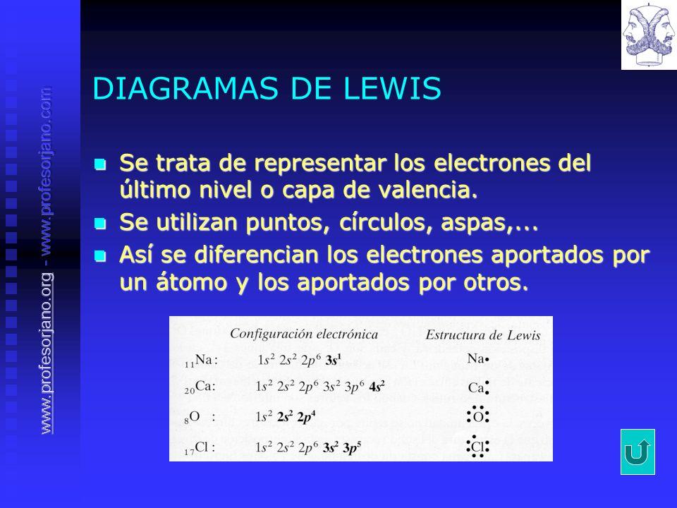 DIAGRAMAS DE LEWIS Se trata de representar los electrones del último nivel o capa de valencia. Se trata de representar los electrones del último nivel