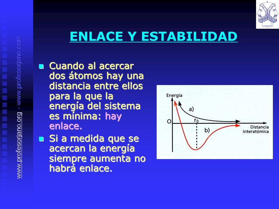 ENLACE Y ESTABILIDAD Cuando al acercar dos átomos hay una distancia entre ellos para la que la energía del sistema es mínima: hay enlace. Cuando al ac