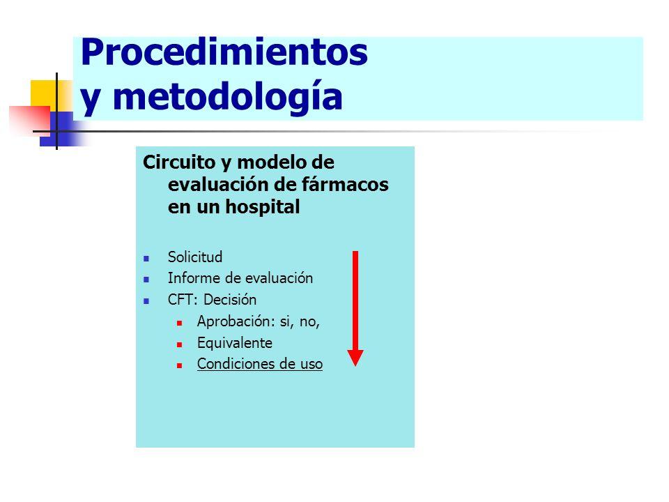 Procedimientos y metodología Circuito y modelo de evaluación de fármacos en un hospital Solicitud Informe de evaluación CFT: Decisión Aprobación: si,