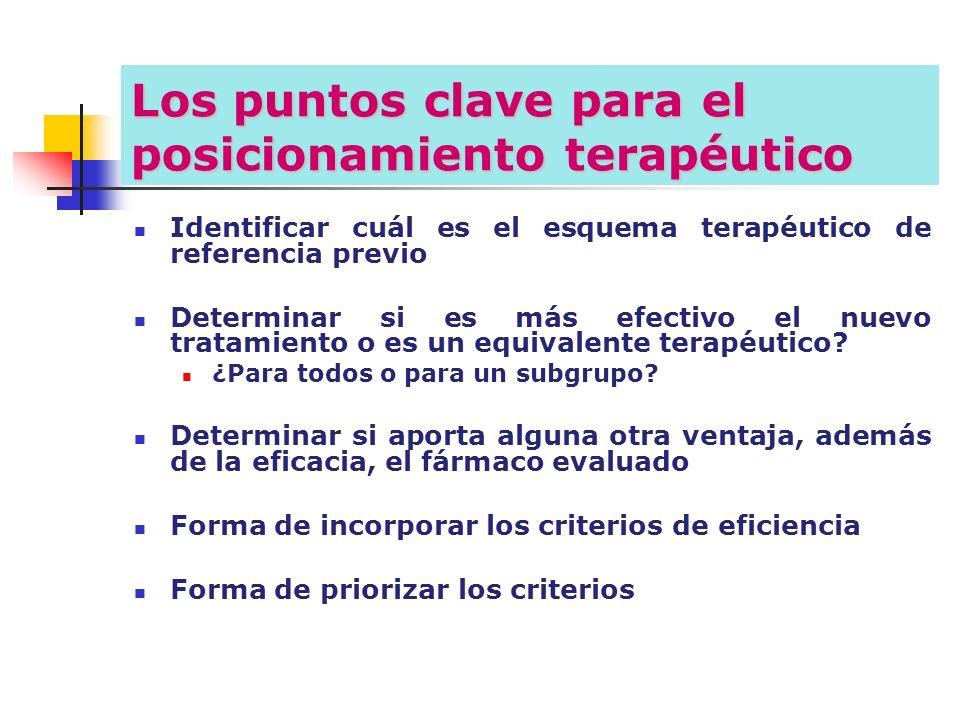 Los puntos clave para el posicionamiento terapéutico Identificar cuál es el esquema terapéutico de referencia previo Determinar si es más efectivo el