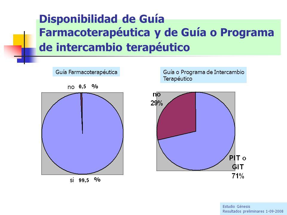 Disponibilidad de Guía Farmacoterapéutica y de Guía o Programa de intercambio terapéutico Guía FarmacoterapéuticaGuía o Programa de Intercambio Terapé