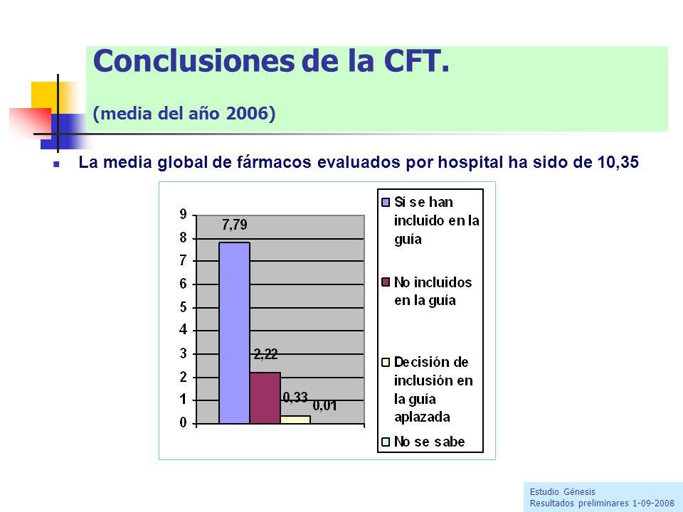 Conclusiones de la CFT. (media del año 2006) La media global de fármacos evaluados por hospital ha sido de 10,35 Estudio Génesis Resultados preliminar