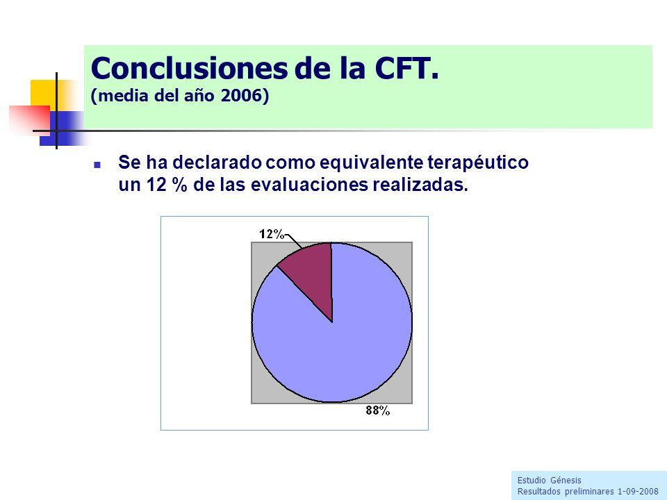 Conclusiones de la CFT. (media del año 2006) Se ha declarado como equivalente terapéutico un 12 % de las evaluaciones realizadas. Estudio Génesis Resu
