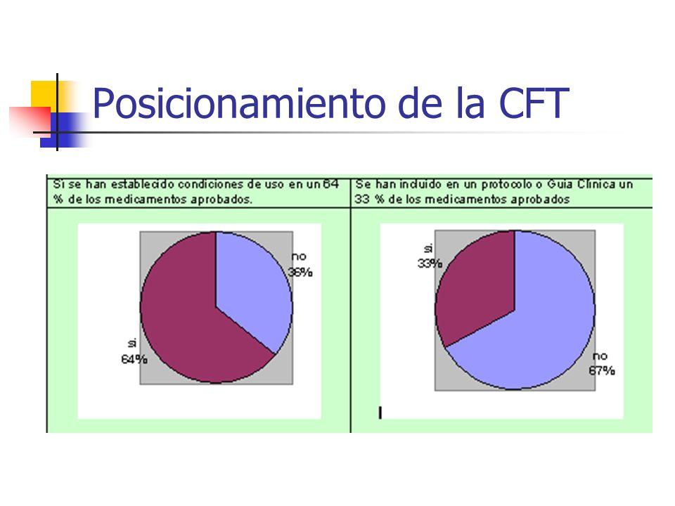 Posicionamiento de la CFT