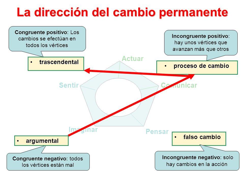 Comunicar Actuar Sentir Pensar Imaginar La dirección del cambio permanente trascendentaltrascendental proceso de cambioproceso de cambio falso cambio