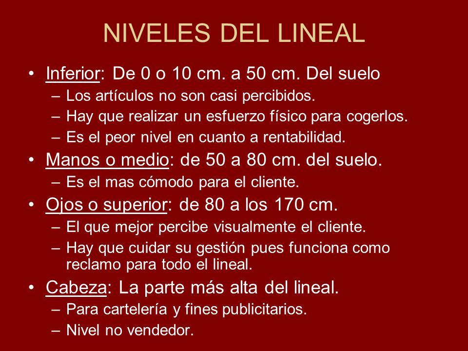 NIVELES DEL LINEAL Inferior: De 0 o 10 cm. a 50 cm. Del suelo –Los artículos no son casi percibidos. –Hay que realizar un esfuerzo físico para cogerlo