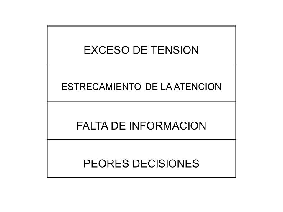 EXCESO DE TENSION ESTRECAMIENTO DE LA ATENCION FALTA DE INFORMACION PEORES DECISIONES