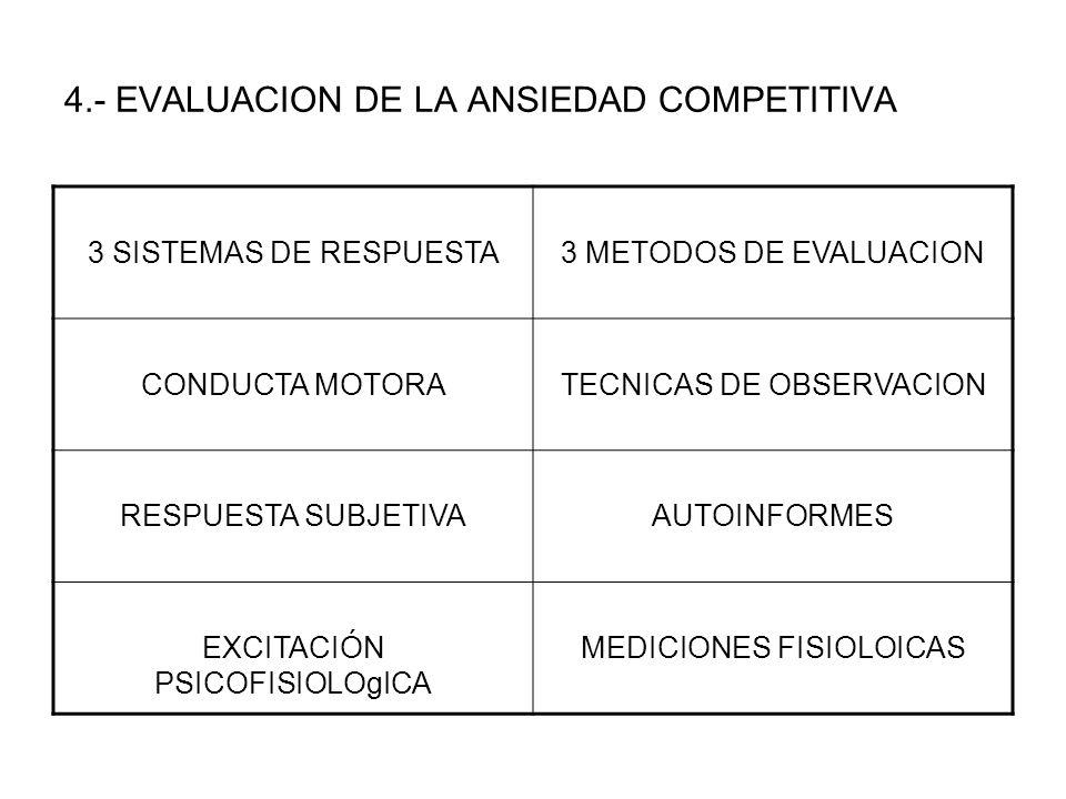 4.- EVALUACION DE LA ANSIEDAD COMPETITIVA 3 SISTEMAS DE RESPUESTA3 METODOS DE EVALUACION CONDUCTA MOTORATECNICAS DE OBSERVACION RESPUESTA SUBJETIVAAUT