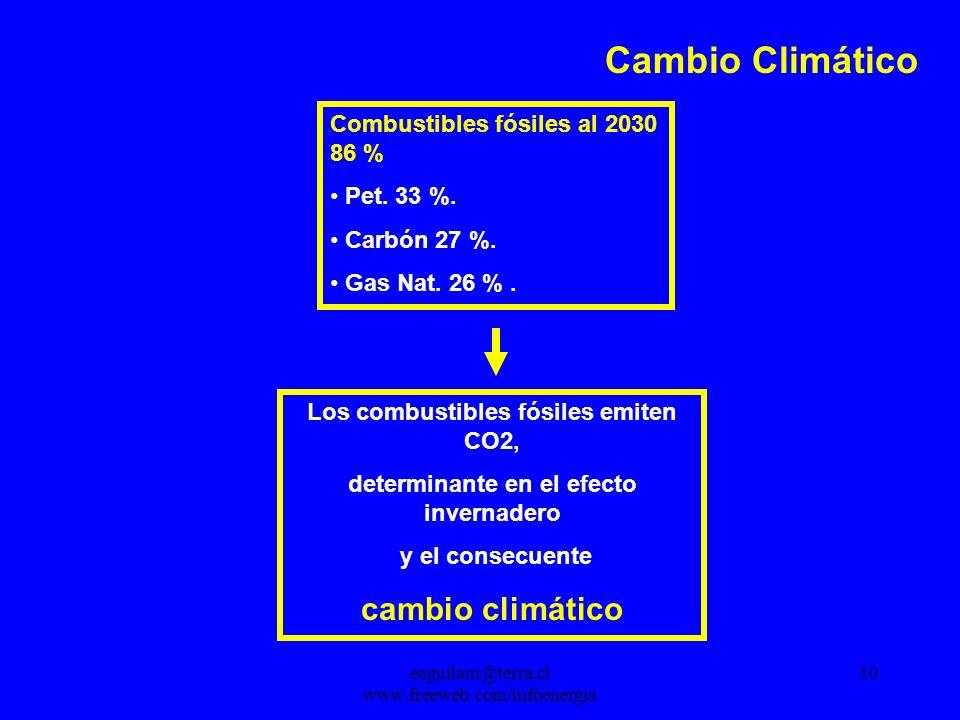 eaguilam@terra.cl www.freeweb.com/infoenergia 10 Combustibles fósiles al 2030 86 % Pet.