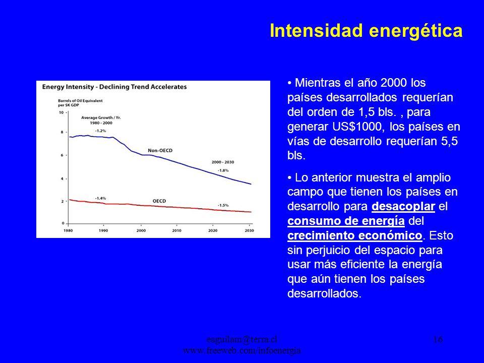eaguilam@terra.cl www.freeweb.com/infoenergia 16 Intensidad energética Mientras el año 2000 los países desarrollados requerían del orden de 1,5 bls., para generar US$1000, los países en vías de desarrollo requerían 5,5 bls.