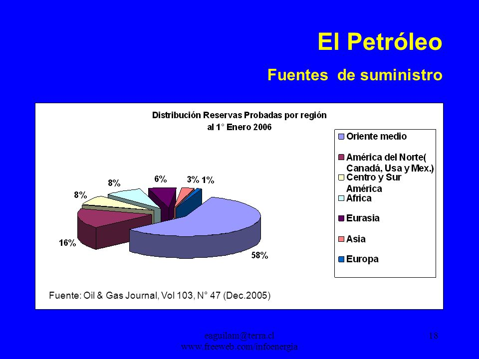 El Petróleo Fuentes de suministro Fuente: Oil & Gas Journal, Vol 103, N° 47 (Dec.2005)