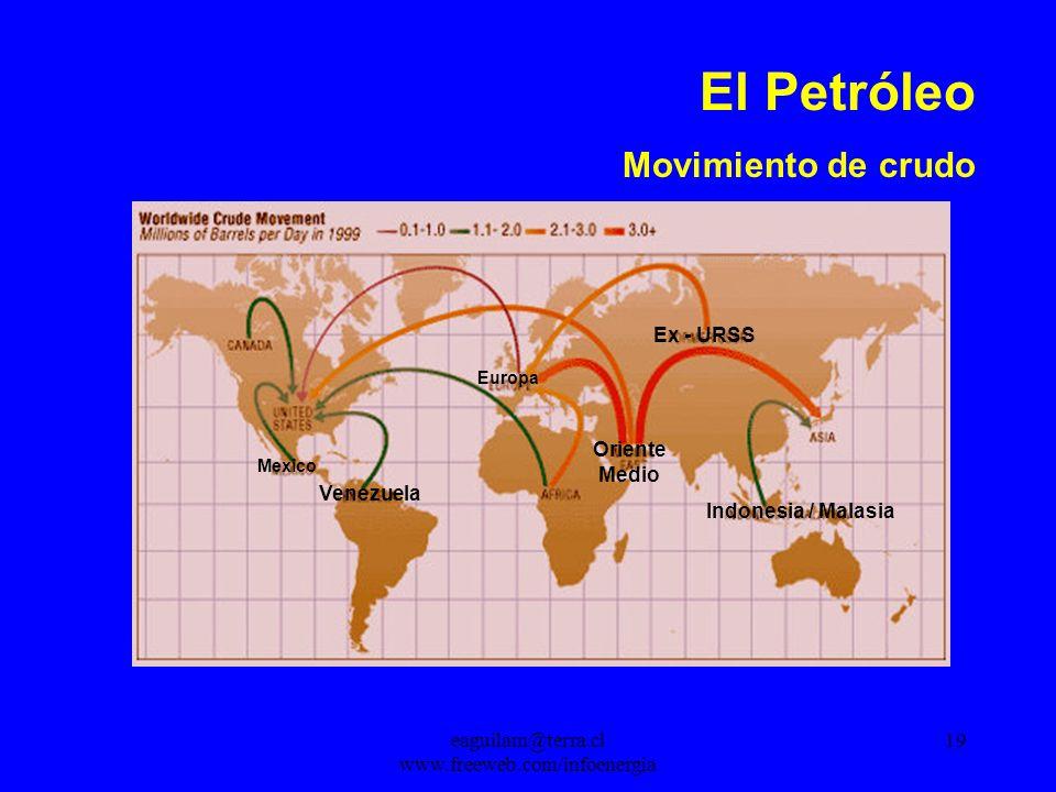 eaguilam@terra.cl www.freeweb.com/infoenergia 19 El Petróleo Movimiento de crudo Oriente Medio Indonesia / Malasia Ex - URSS Europa Mexico Venezuela