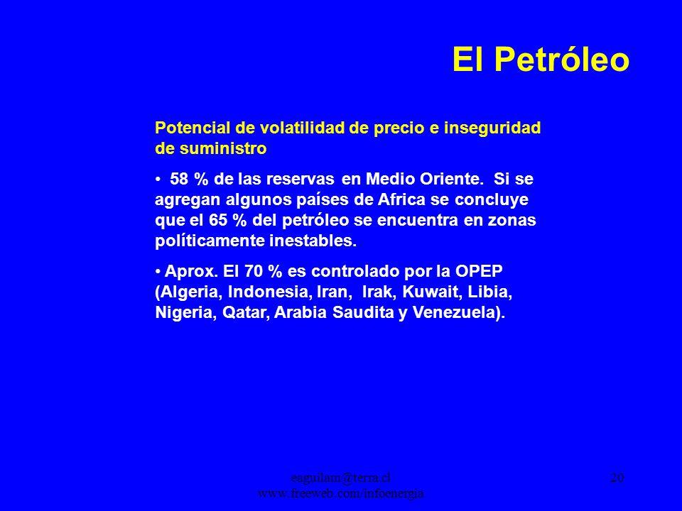 eaguilam@terra.cl www.freeweb.com/infoenergia 20 El Petróleo Potencial de volatilidad de precio e inseguridad de suministro 58 % de las reservas en Medio Oriente.