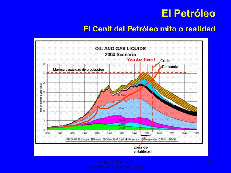 eaguilam@terra.cl www.freeweb.com/infoenergia 22 El Petróleo El Cenit del Petróleo mito o realidad