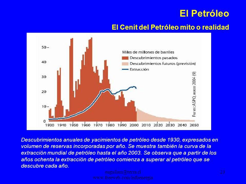 eaguilam@terra.cl www.freeweb.com/infoenergia 23 El Petróleo El Cenit del Petróleo mito o realidad Descubrimientos anuales de yacimientos de petróleo desde 1930, expresados en volumen de reservas incorporadas por año.