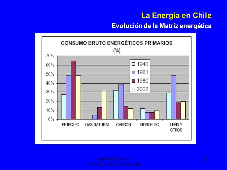 eaguilam@terra.cl www.freeweb.com/infoenergia 26 La Energía en Chile Evolución de la Matriz energética