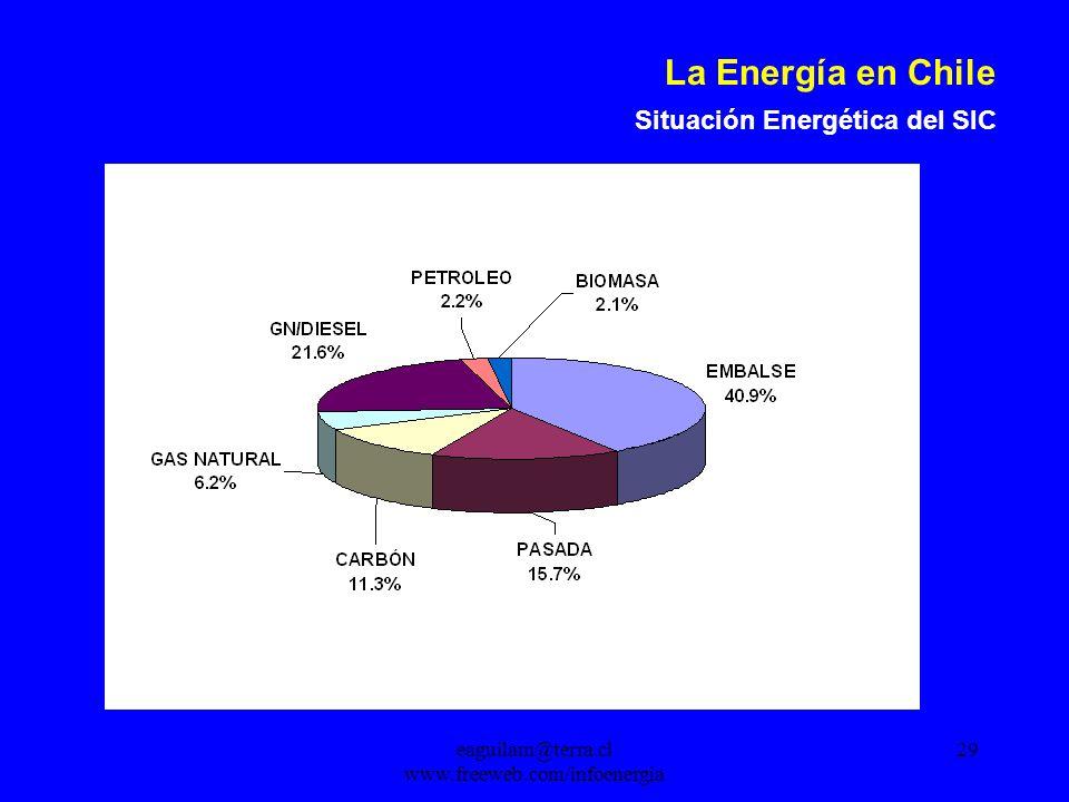 eaguilam@terra.cl www.freeweb.com/infoenergia 29 La Energía en Chile Situación Energética del SIC