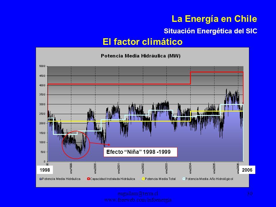 eaguilam@terra.cl www.freeweb.com/infoenergia 30 La Energía en Chile Situación Energética del SIC Efecto Niña 1998 -1999 19982006 El factor climático