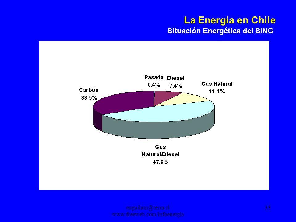 eaguilam@terra.cl www.freeweb.com/infoenergia 35 La Energía en Chile Situación Energética del SING